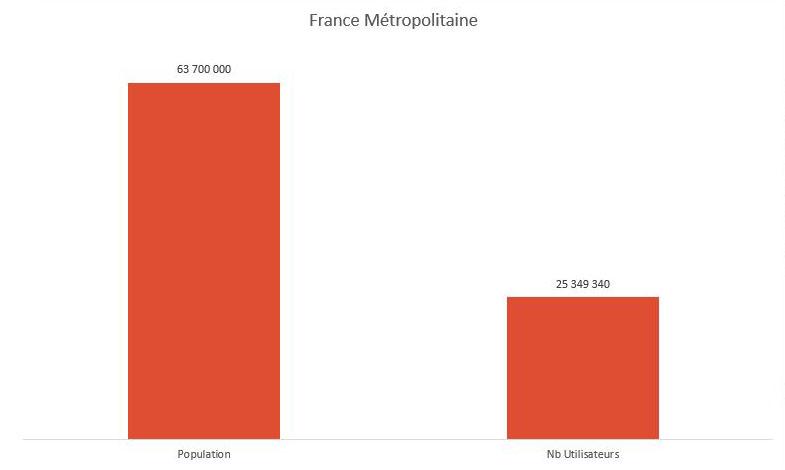 Graphique France