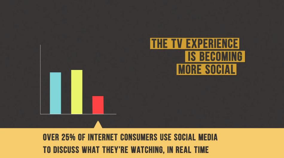 Social Media real time