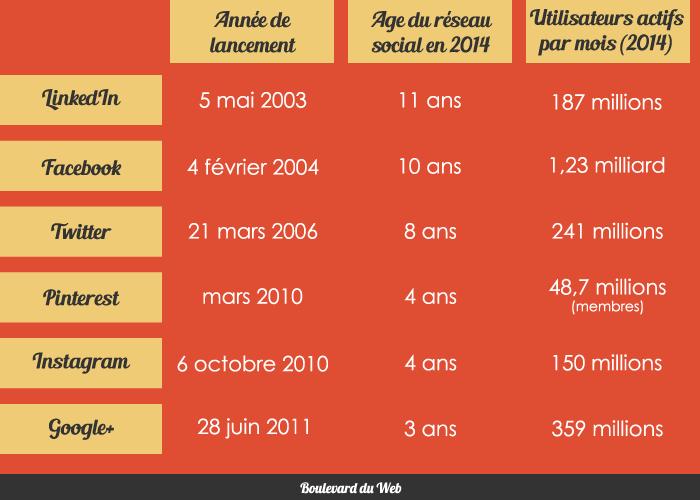 tableau-reseaux-sociaux-2014