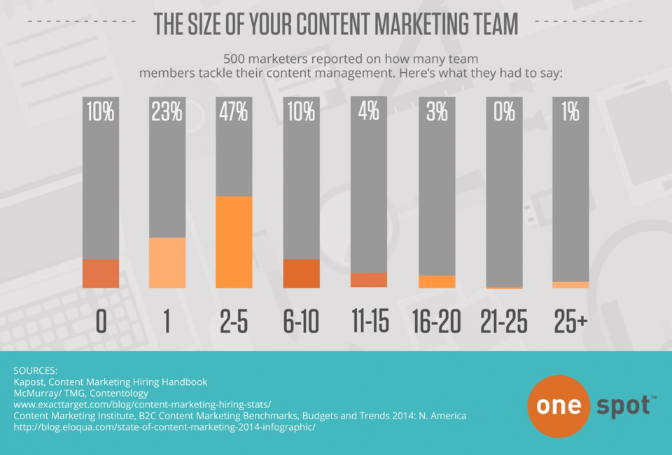 size-content-marketing-team