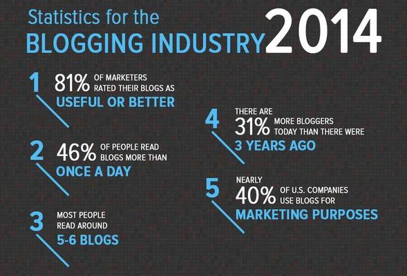 stats-blogging-2014