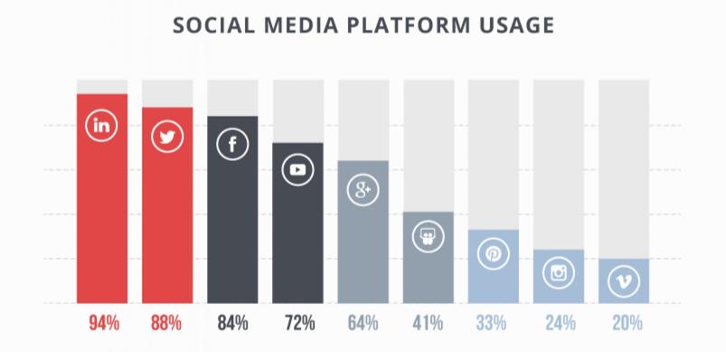 social-media-platform-usage