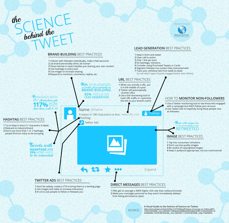 The Science Behind the Tweet
