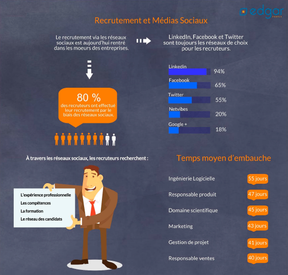 recrutement-medias-sociaux