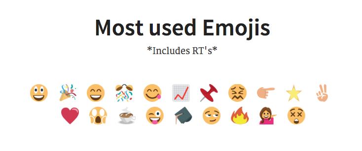 most-used-emojis