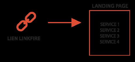 schema-linkfire
