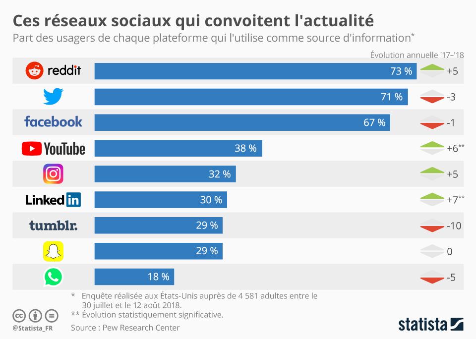 chartoftheday_15928_utilisation_reseaux_sociaux_actualite_information_n