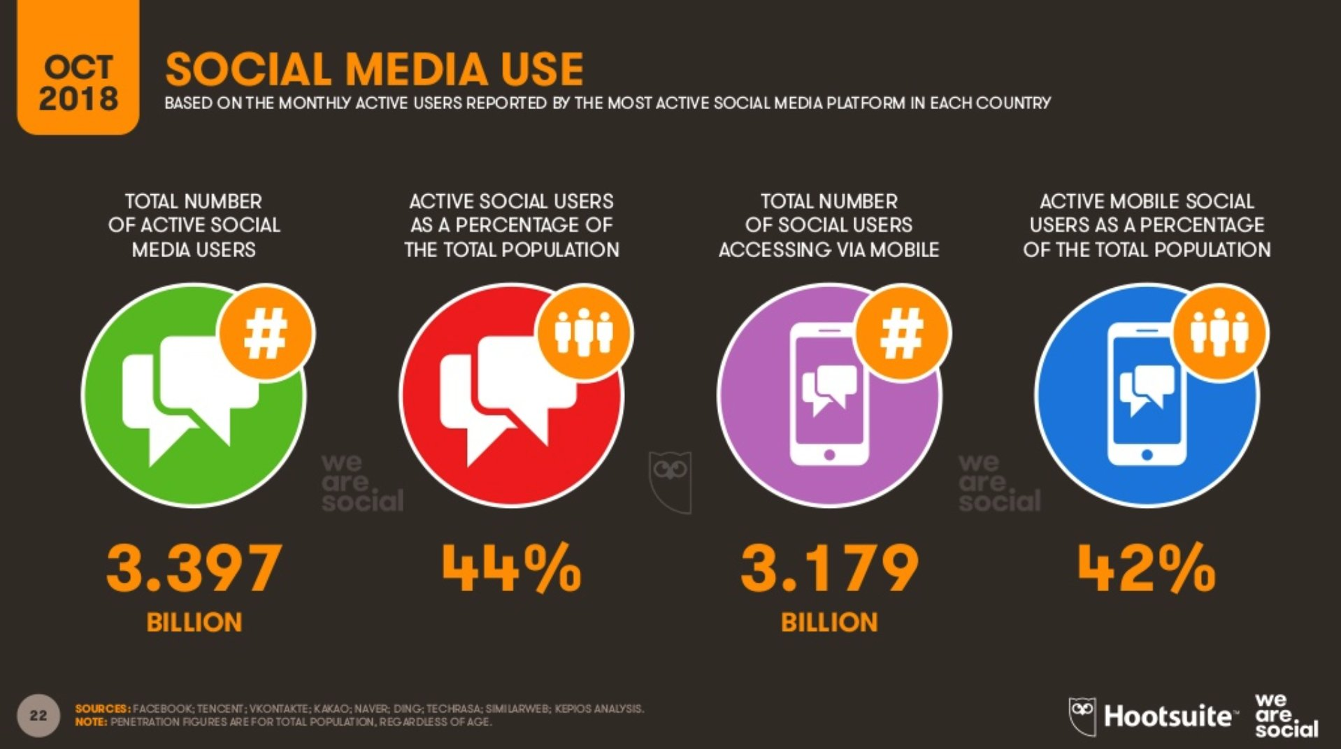 social-media-use-hootsuite-report