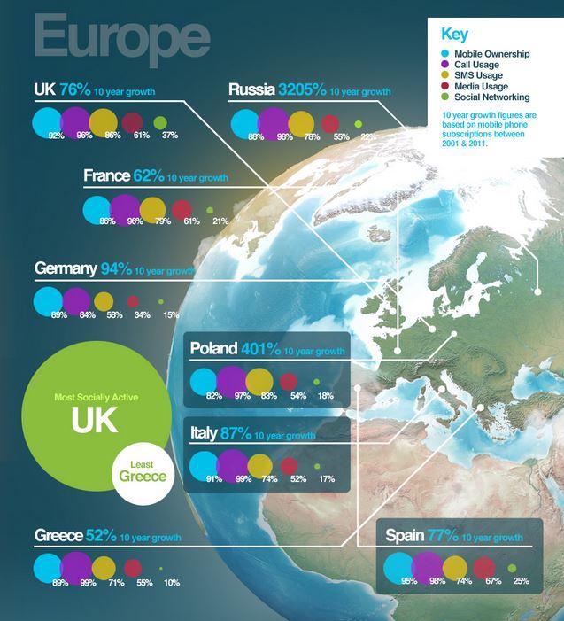 Mobile usage - Europe