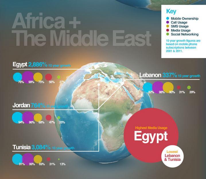 Mobile usage - Afrique et Moyen-Orient