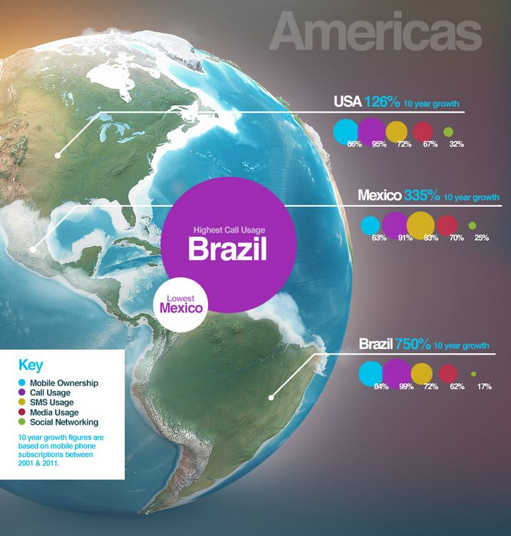 Mobile usage - Amériques