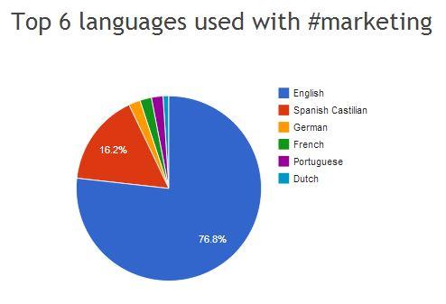 Langue resultat