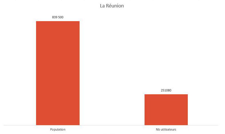 Graphique Réunion