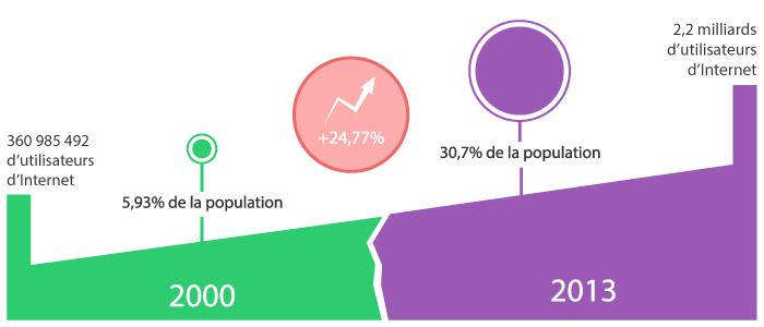 Utilisateurs internet 2000-2013