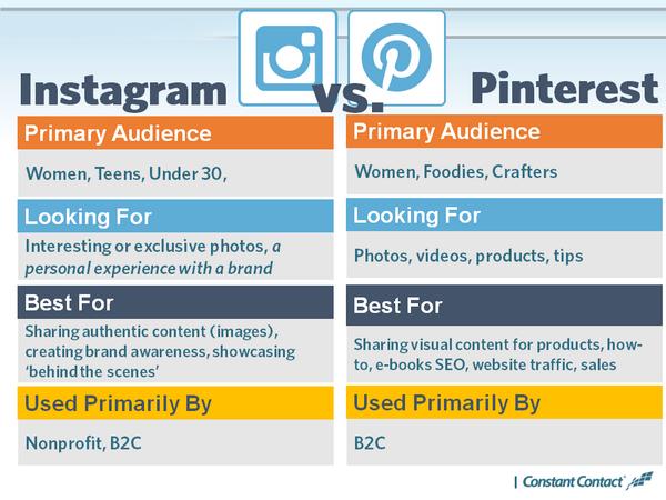 instagram-vs-pinterest
