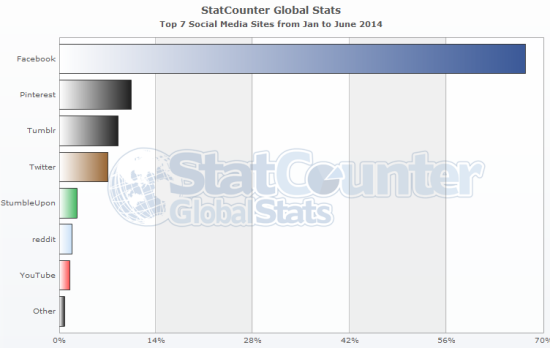 stats-globales