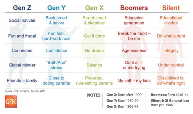 gen-comparison
