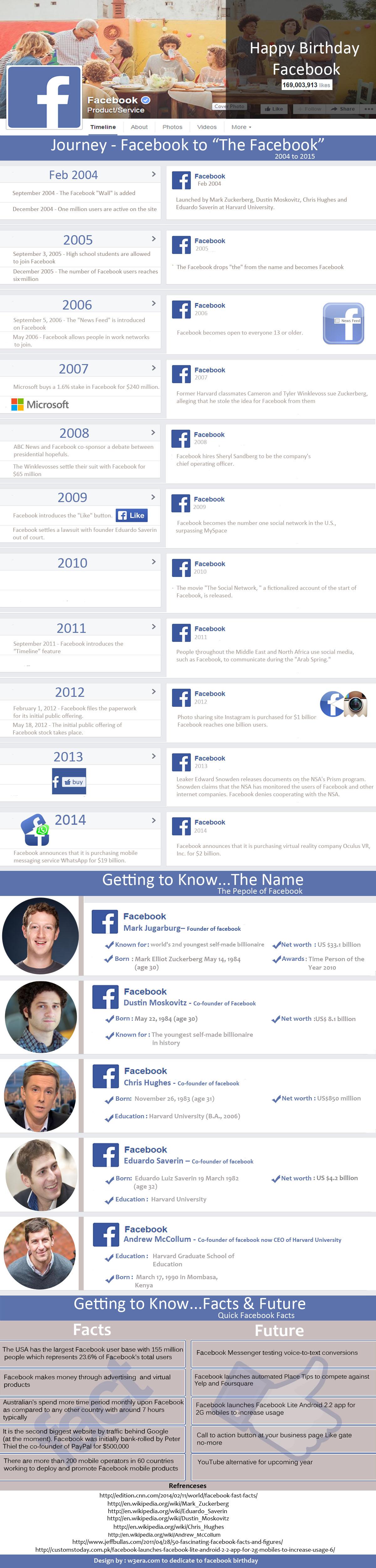 Happy-birthday-facebook-2015-infographic
