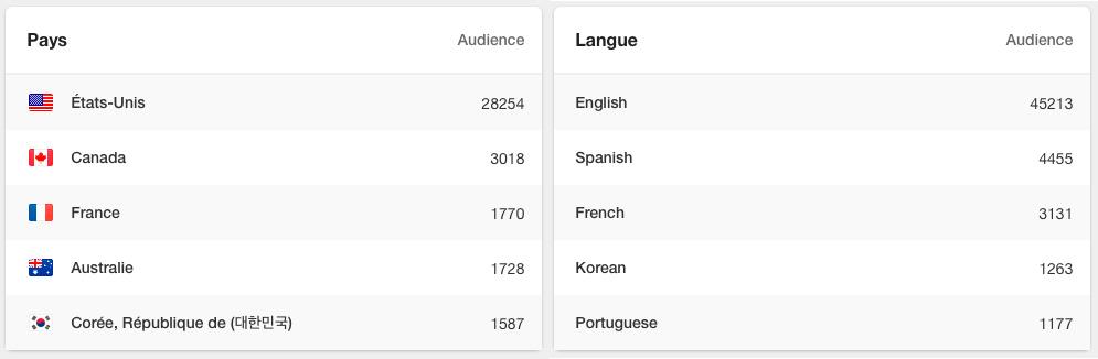 pays-langues-boulevardduweb